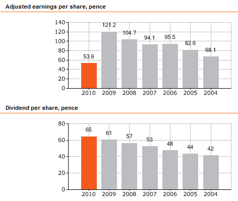 GlaxoSmithKline EPS and Dividend per Share Graphs