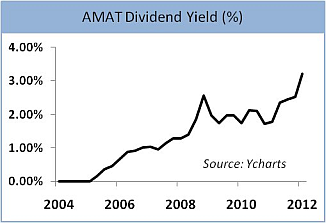 Applied Materials Dividend Yield 2004-2012 Graph
