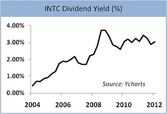 Intel Dividend Yield 2004-2012 Graph