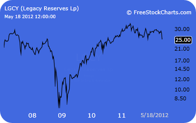 Legacy Reserves  Stock Prices Graph