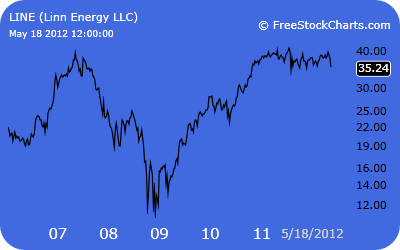 Linn Energy Stock Prices Graph