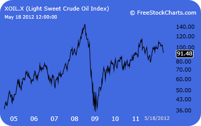 Light Sweet Crude Oil Index Graph