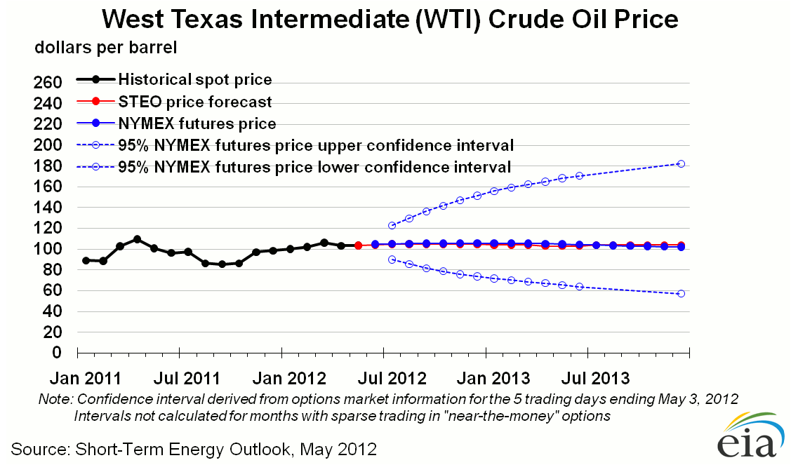 West Texas Intermediate Crude Oil Price Graph