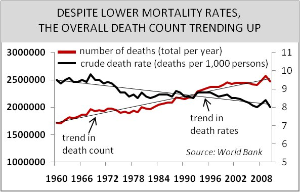Despite Lower Mortality Rates, Overall Death Count Trending Up Graph