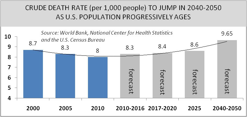 Death Rate to Jump as Population Ages Graph
