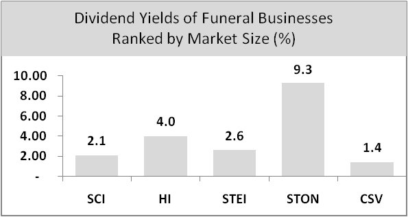 Dividend Yields of Funeral Businesses Graph
