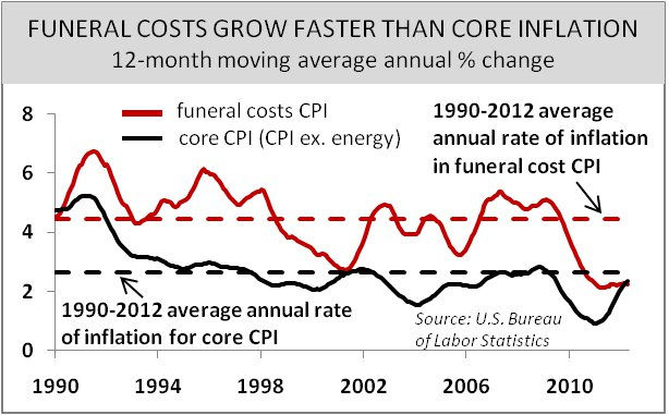 Funeral Costs Grow Faster Than Core Inflation 1990-2012 Graph
