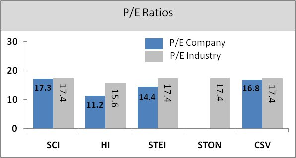 P/E Ratios of Funeral Businesses Graph
