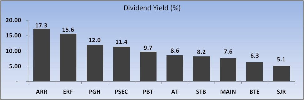 Dividend Yields Graph