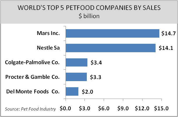 Top 5 Petfood Companies Graph