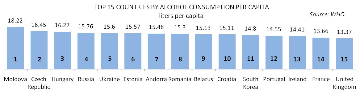 Top 15 Countries by Alcohol Consumption Per Capita Graph