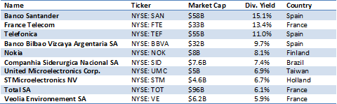 Highest Yielding ADRs Table
