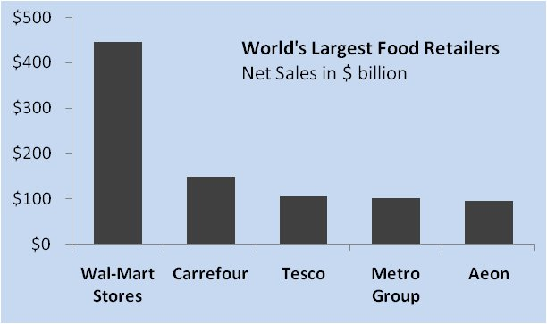 World's Largest Food Retailers Graph