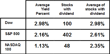 Average Dividend Yield S&P 500 Table