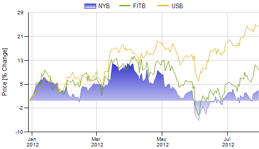 Stock Price (% Change) of New York Community Bancorp versus Fifth Third Bancorp and US Bancorp Graph