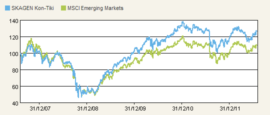 SKAGEN Kon-Tiki versus MSCI Emerging Markets Index Graph