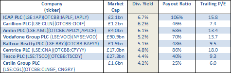 U.K. Dividend Yield Table