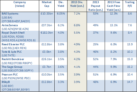 2013 Dividend Yield (estimated) Table