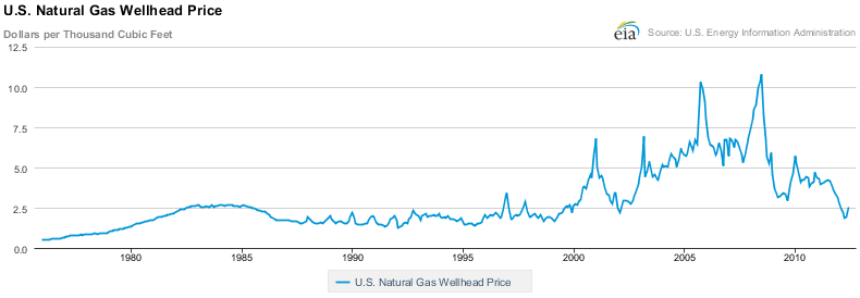 U.S. Natural Gas Wellhead Price Chart