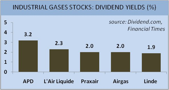 Industrial Gases Stocks: Dividend Yields Graph