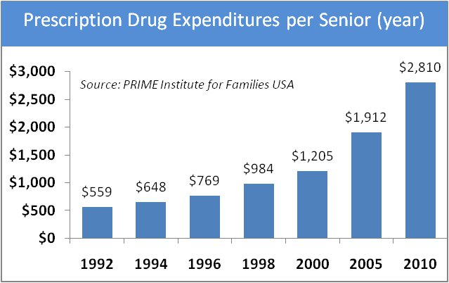 Prescription Drug Expenditures Per Senior Graph