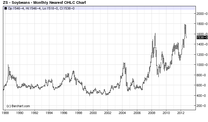 Soybean Price Chart