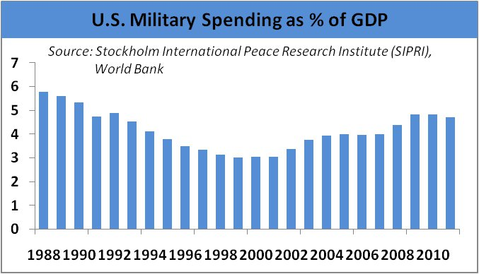US Military Spending as % of GDP Graph