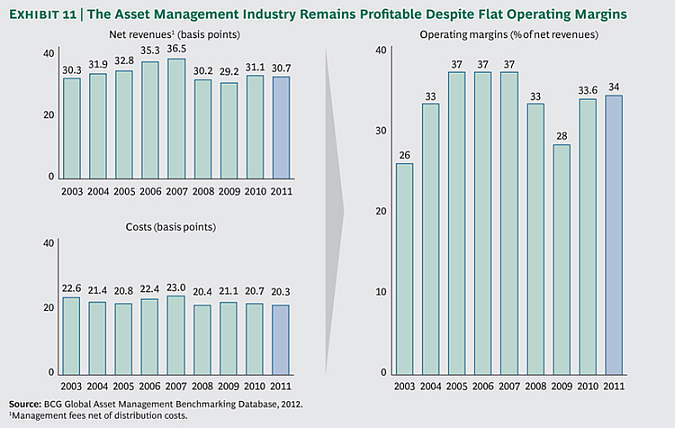 The Asset Management Industry Remains Profitable Despite Flat Operating Margins