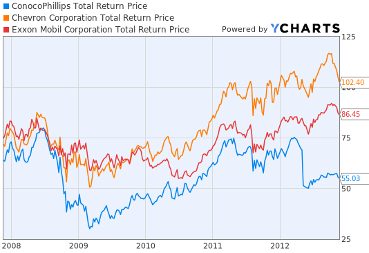 Chevron Total Return Price Graph