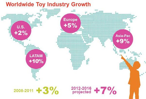 Worldwide Toy Industry Growth