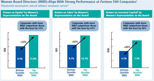 Women Board Directors Align With Strong Performance At Fortune 500 Companies