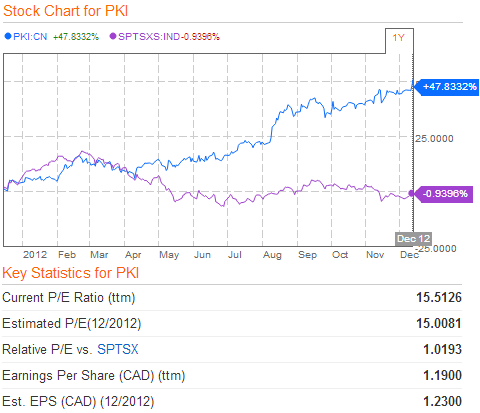 Parkland Fuel Compared To S&P/TSX Smallcap Index Chart