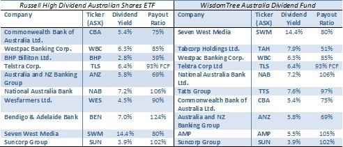 WisdomTree Australia Dividend Fund Dividend Table