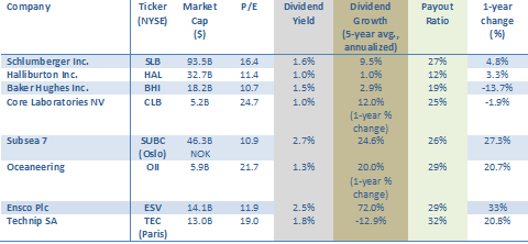 Oilfield Services Dividend Table