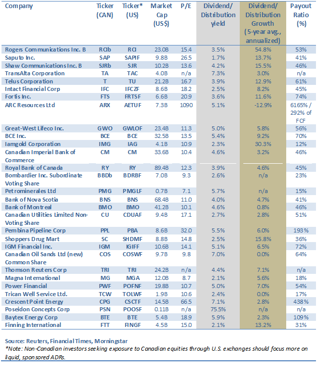 Canadian Income Investing Opportunities 2013