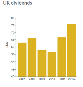 UK Dividends Chart