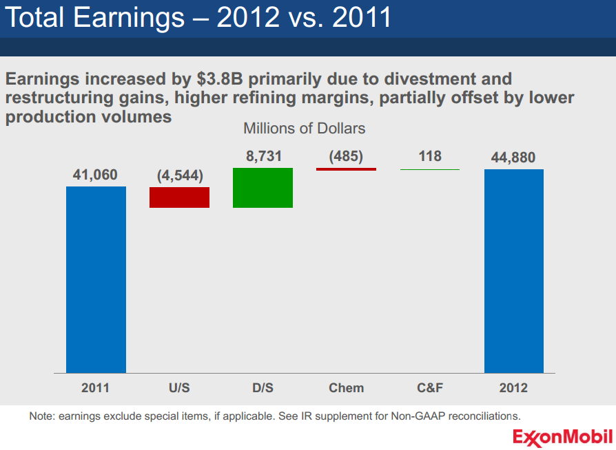 ExxonMobil Total Earnings 2012 vs. 2011