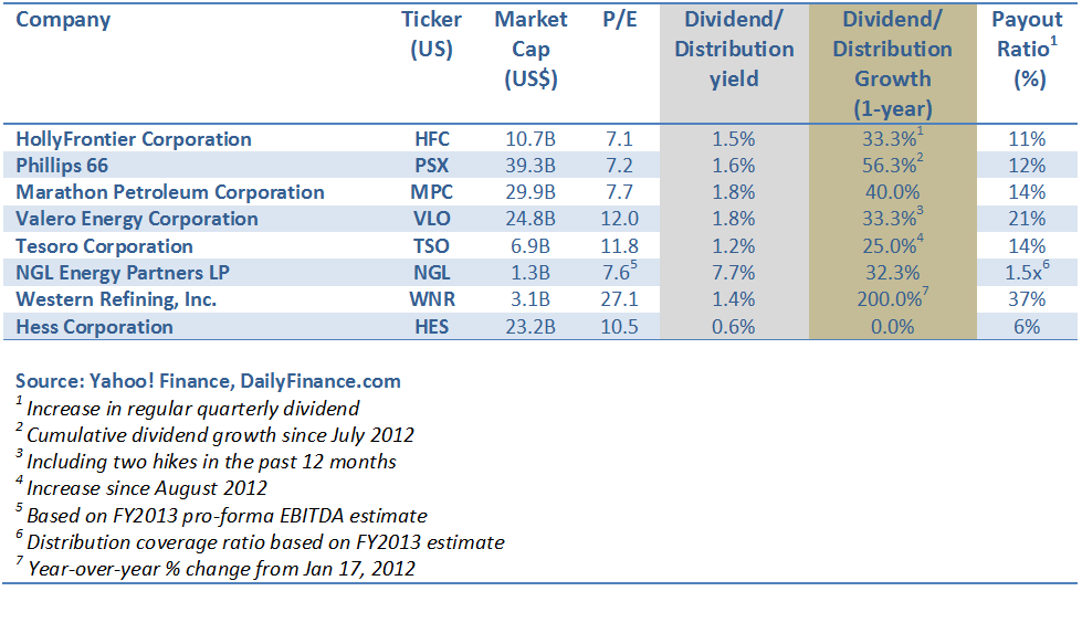 Oil Refining Dividend Table