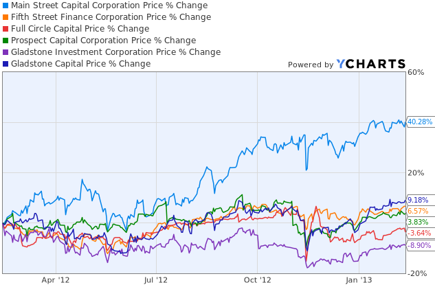 Business Development Companies 1-Year Price Changes Graph