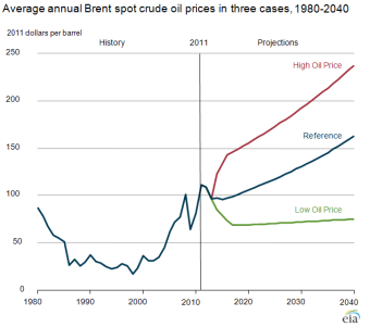 Average Annual Brent spot crude oil prices 1980-2040 Graph