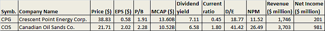 Canadian Oil Sands and Crescent Point Energy Dividend Table