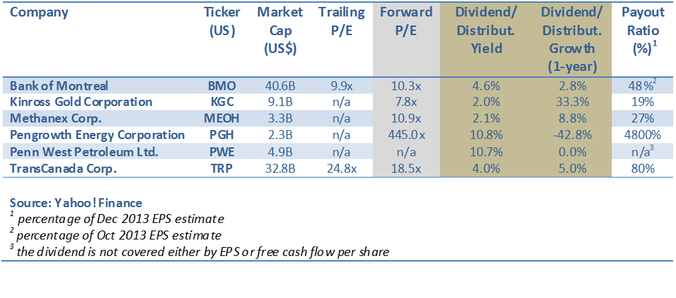 Canadian Large-Cap Dividend Stocks Table