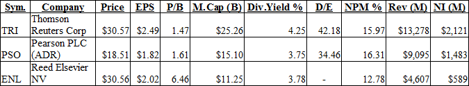 Publishing Companies Dividend Table