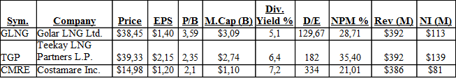 Stocks With Monthly Dividend Table