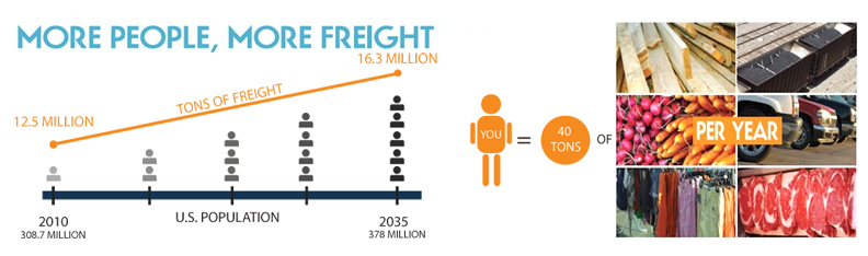 US Rail Freight Figure