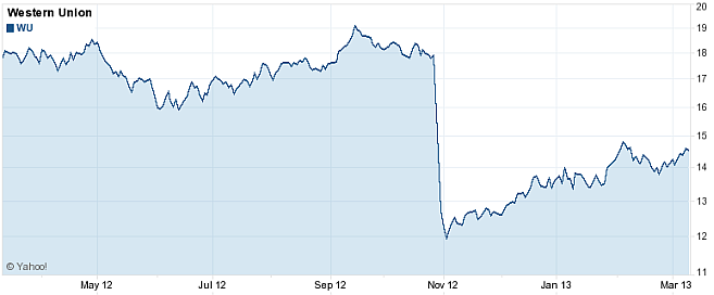 Western Union Stock Price Graph