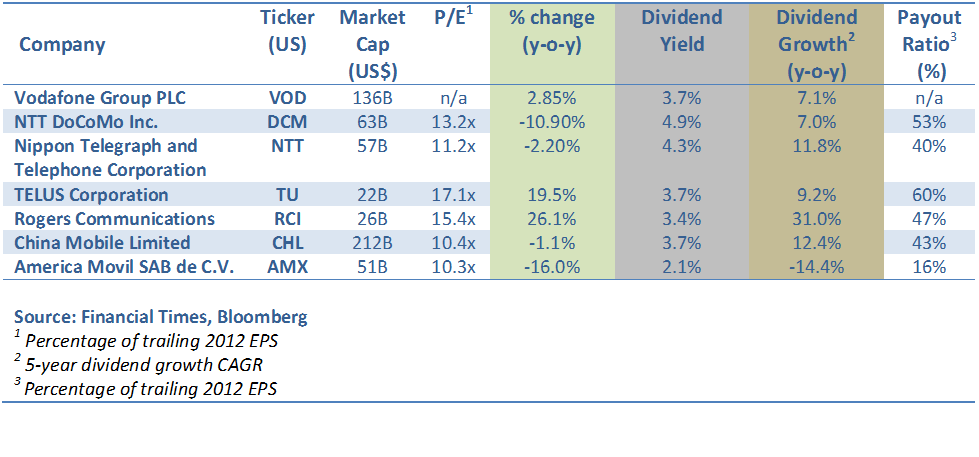 Global Telecom Companies Dividend Table