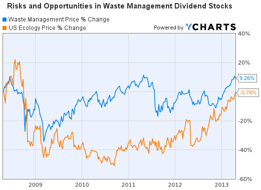 Waste Management Price Change Graph