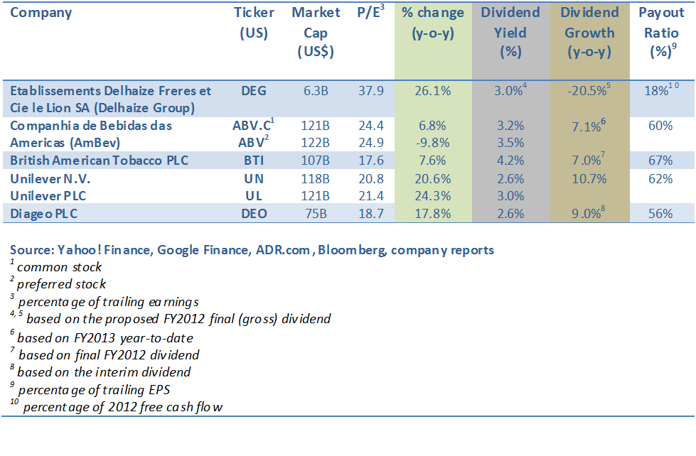 Unilever Dividend Table