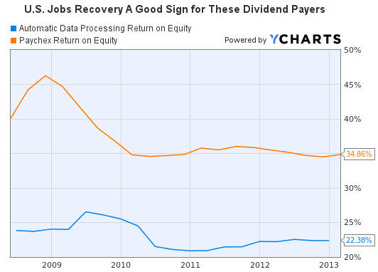 ADP and Paychex Return on Equity Graph